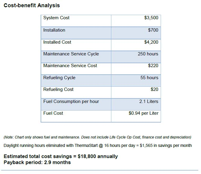 ThermaStart Cost-Benefit-Analysis2