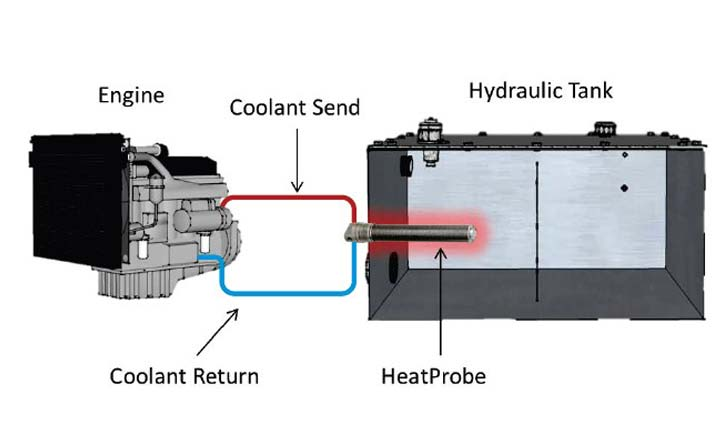 HeatProbe Fluid & Fuel Warming System on Hydraulic Tank