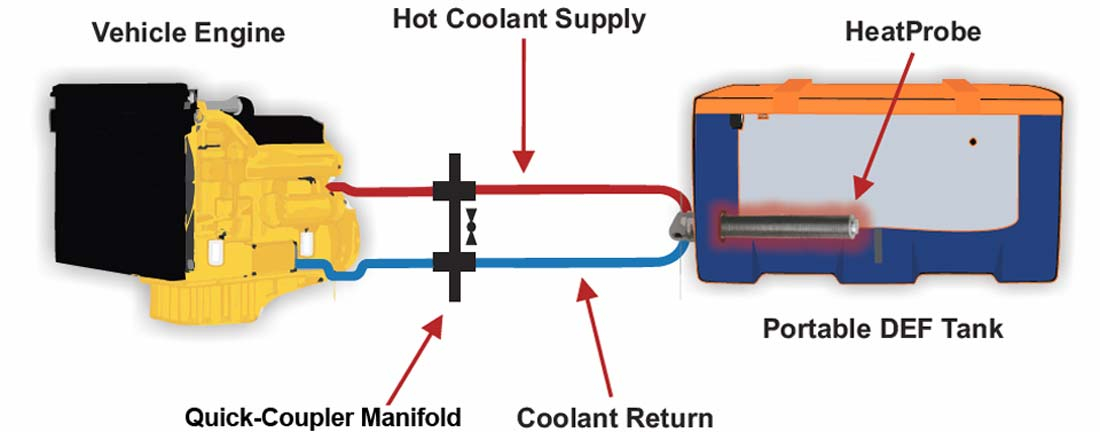 heat-probe-def-warming-system