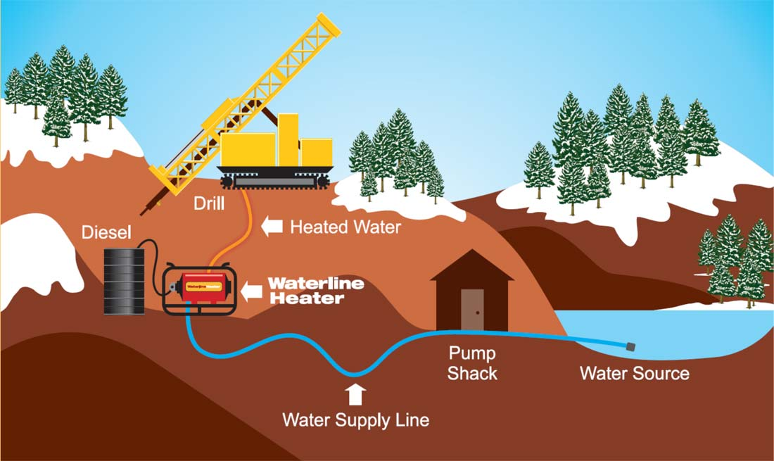waterline-heater-freeze-protection-system-flow-chart